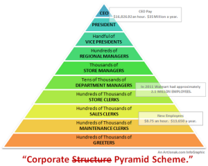 CorporatePyramidScheme3 300x240 How To Get Out Of The Corporate Job Pyramid Scheme