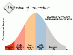 Diffusion of innovation 300x225 Scared Money Dont Make Money   5 DOs and DONTs Of The Free